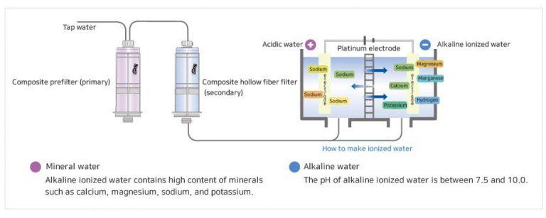 Cơ chế điện giải nước của máy tạo nước Pi