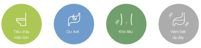 Tác dụng của nước điện giải bằng máy tạo nước Pi với hệ tiêu hóa