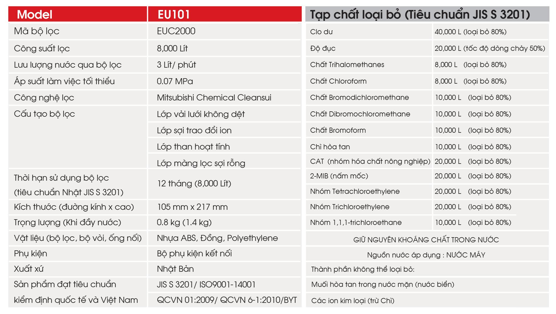 Thông số kỹ thuật của thiết bị lọc EU101