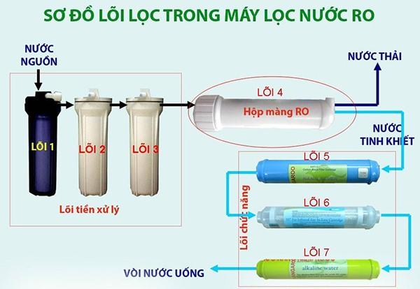 mua máy lọc nước RO tại Hải Phòng